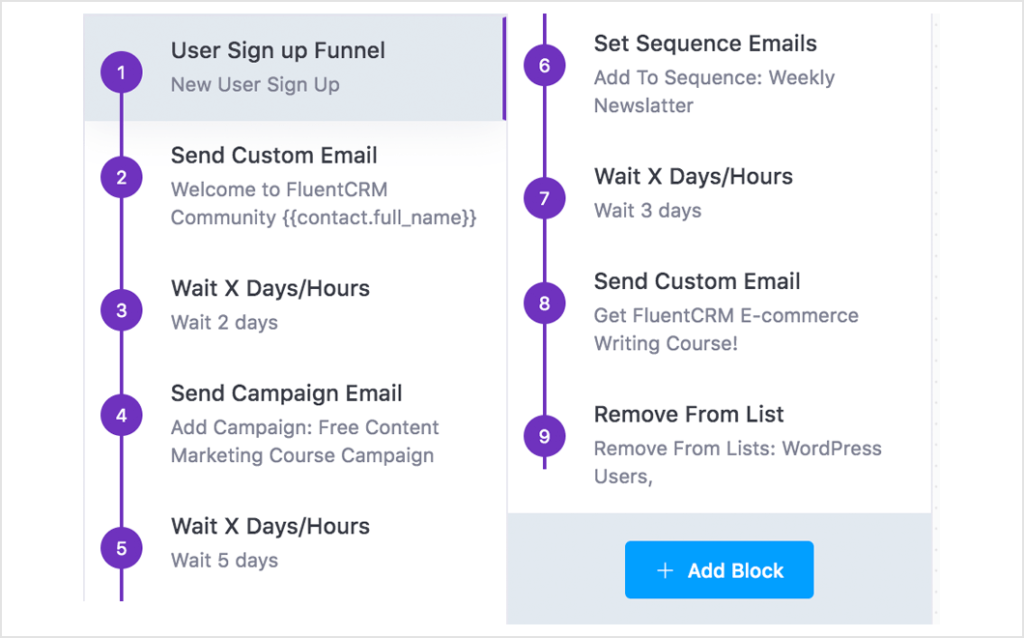 maximize email conversion, email conversion funnel