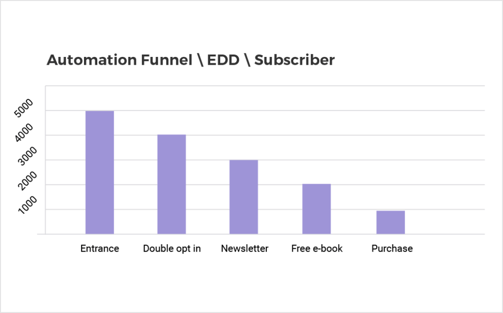 track conversion funnel, email campaign performance, visual analytics