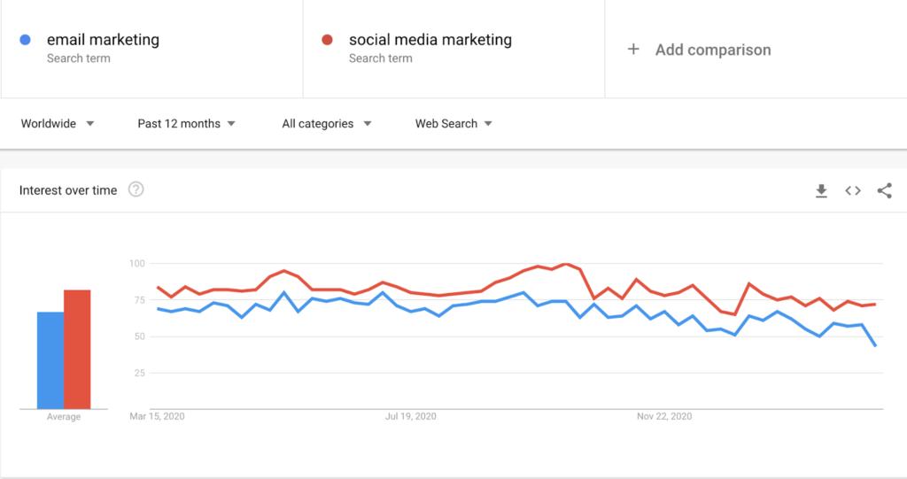 email vs social media google trend, email vs social media, google trends