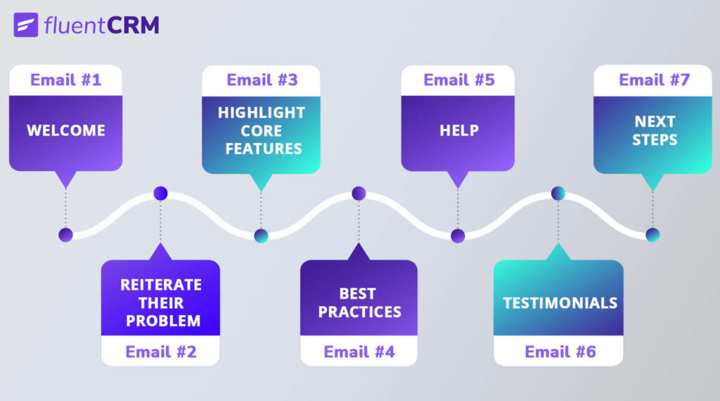 onboarding email sequence