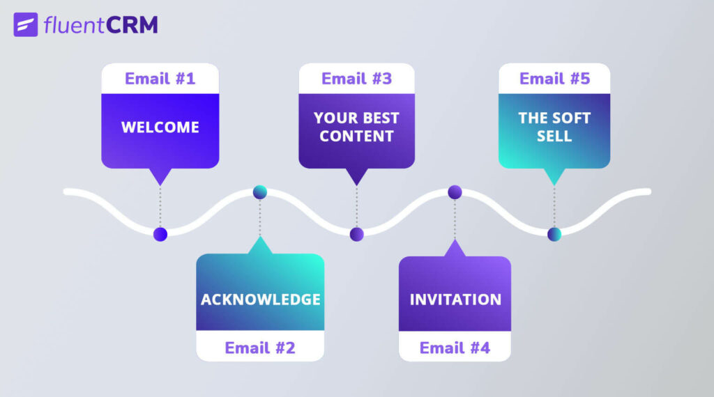 welcome email sequence