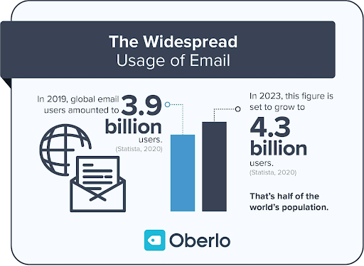 importance of email