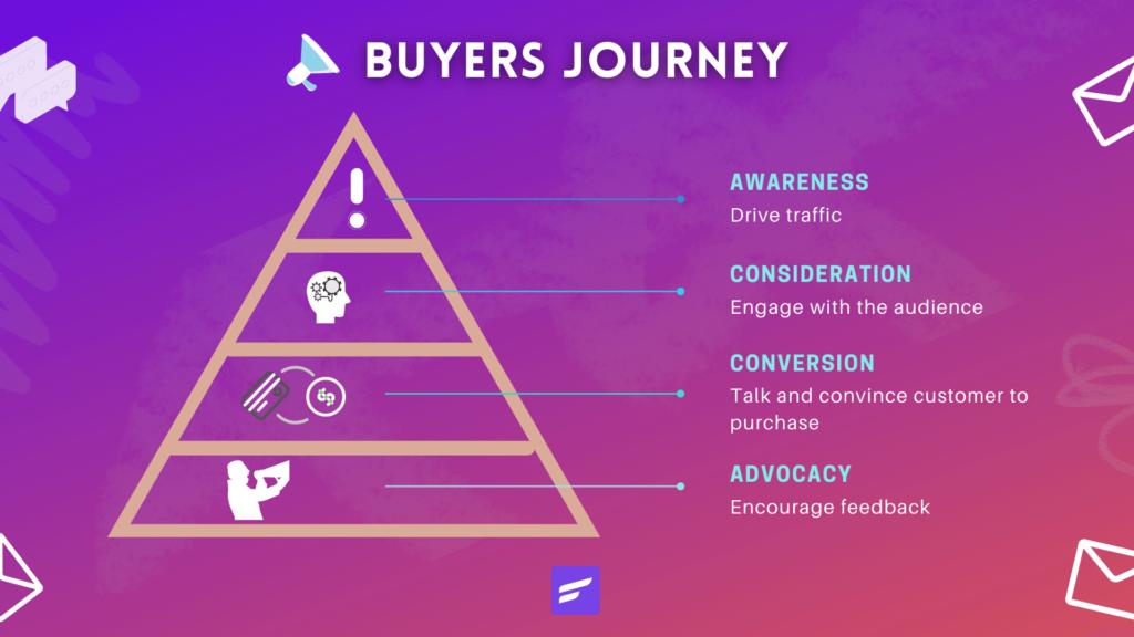 buyers journey, how buyers journey works