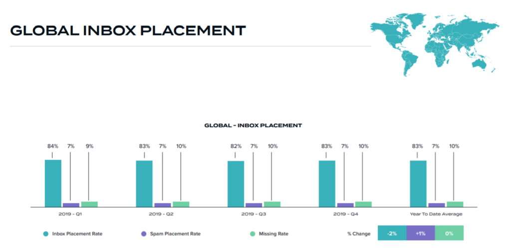 global inbox placement rate for email, average email spam, why emails go to spam