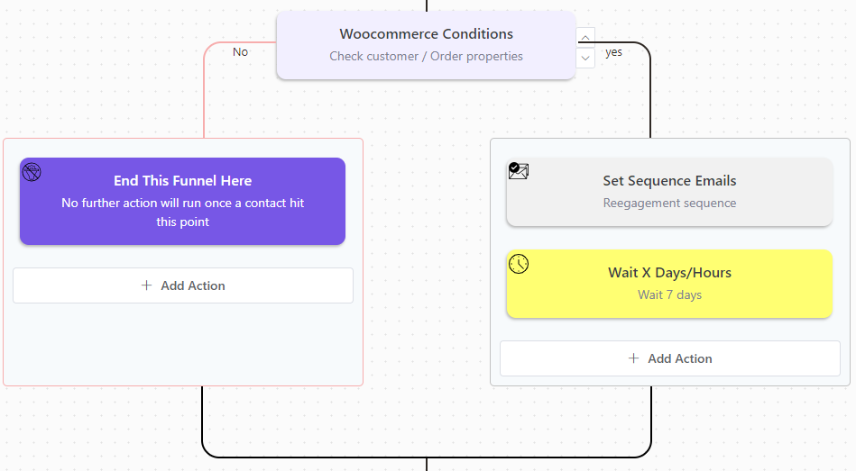 fluentcrm woocommerce conditional, email automation funnel, creating a reengagement email sequence, email sequence examples, best email sequence examples