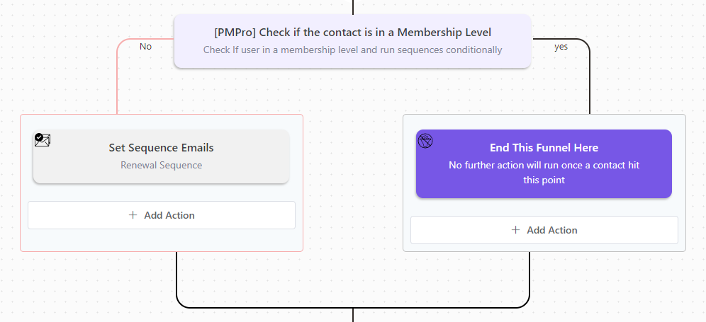 fluentcrm paid memberships pro conditional